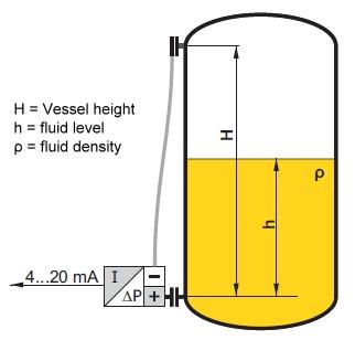 differential pressure transmitter australia aplisens. Black Bedroom Furniture Sets. Home Design Ideas